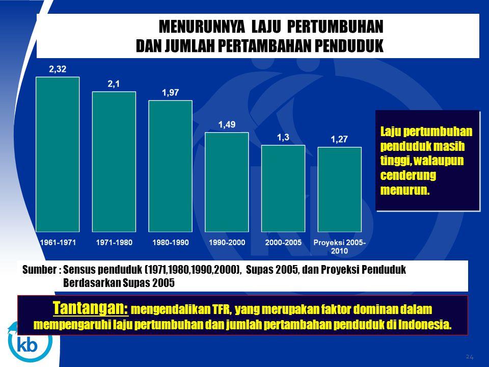 24 Laju pertumbuhan penduduk masih tinggi, walaupun cenderung menurun. MENURUNNYA LAJU PERTUMBUHAN DAN JUMLAH PERTAMBAHAN PENDUDUK Tantangan: mengenda