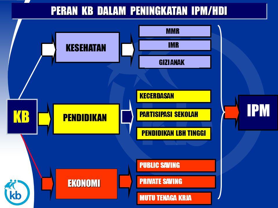 Program KB Nasional Penggerakan Keluarga Dan Masyarakat 1.