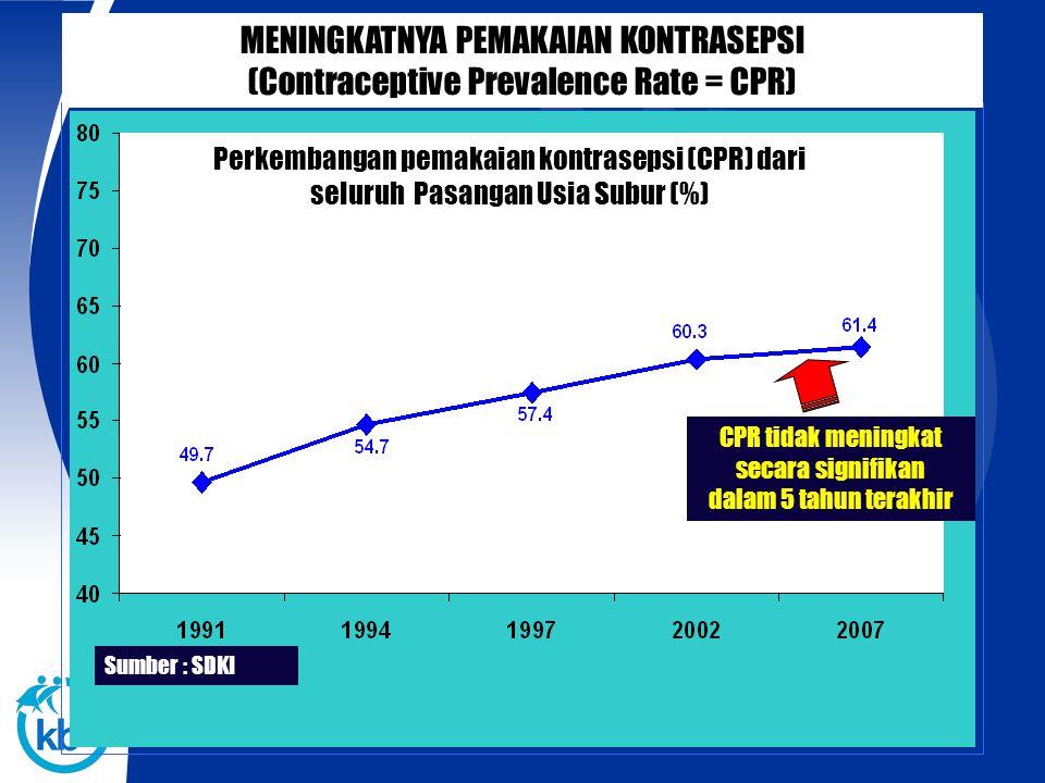 Sumber: SDKI 2007 NASIONAL 61.4 % Masih terjadinya disparitas CPR antar provinsi ( 34,1 % - 74 % ) DISPARITAS PEMAKAIAN ALAT KONTRASEPSI (CPR) ANTAR PROVINSI