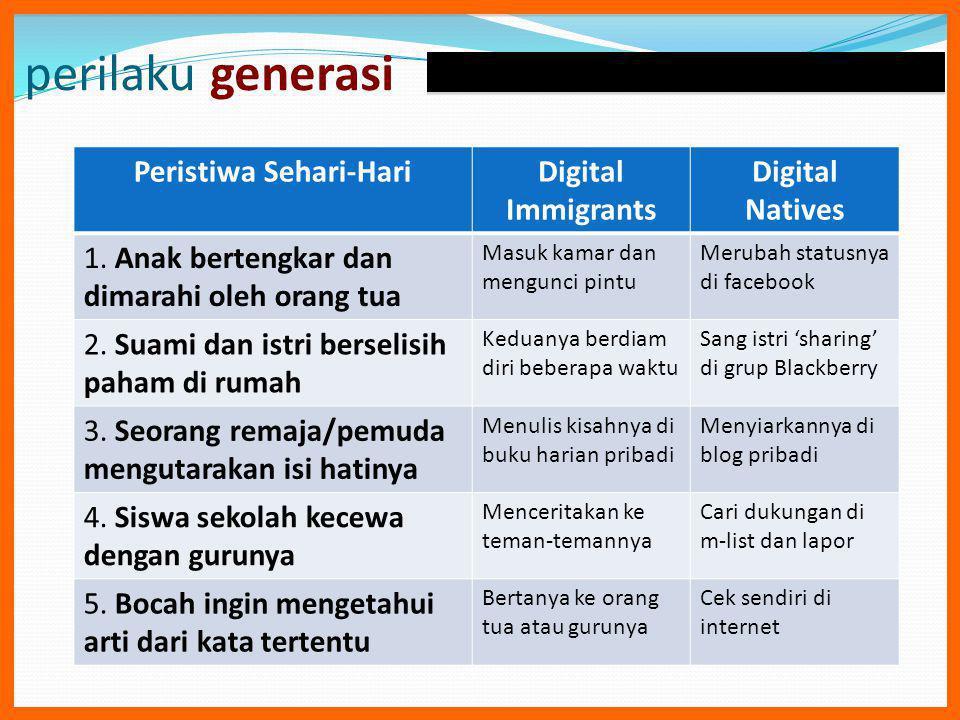 perilaku generasi Peristiwa Sehari-HariDigital Immigrants Digital Natives 1.