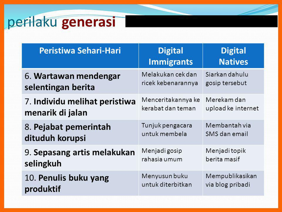 perilaku generasi Peristiwa Sehari-HariDigital Immigrants Digital Natives 6. Wartawan mendengar selentingan berita Melakukan cek dan ricek kebenaranny