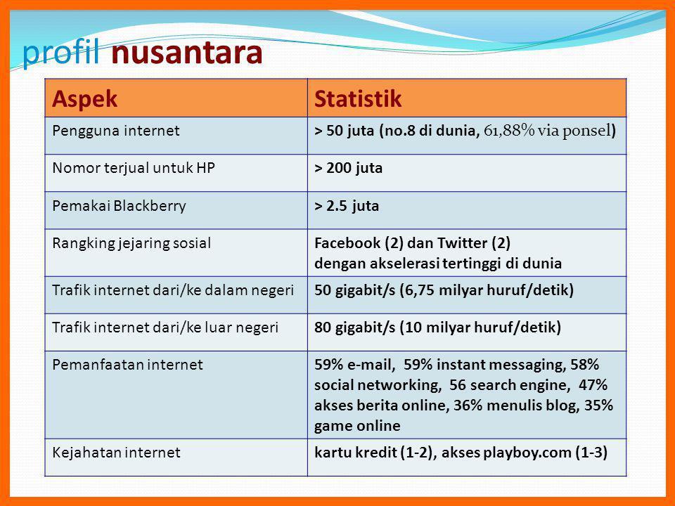 profil nusantara AspekStatistik Pengguna internet> 50 juta (no.8 di dunia, 61,88% via ponsel) Nomor terjual untuk HP> 200 juta Pemakai Blackberry> 2.5 juta Rangking jejaring sosialFacebook (2) dan Twitter (2) dengan akselerasi tertinggi di dunia Trafik internet dari/ke dalam negeri50 gigabit/s (6,75 milyar huruf/detik) Trafik internet dari/ke luar negeri80 gigabit/s (10 milyar huruf/detik) Pemanfaatan internet59% e-mail, 59% instant messaging, 58% social networking, 56 search engine, 47% akses berita online, 36% menulis blog, 35% game online Kejahatan internetkartu kredit (1-2), akses playboy.com (1-3)