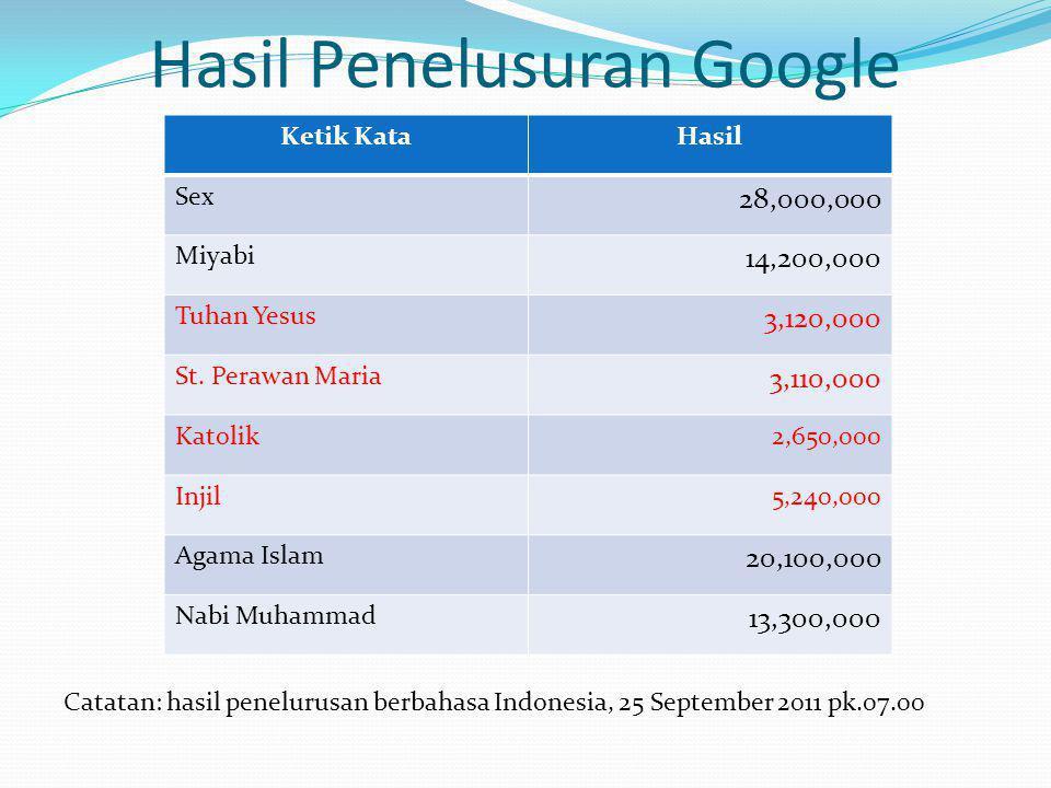 Hasil Penelusuran Google Catatan: hasil penelurusan berbahasa Indonesia, 25 September 2011 pk.07.00 Ketik KataHasil Sex 28,000,000 Miyabi 14,200,000 Tuhan Yesus 3,120,000 St.