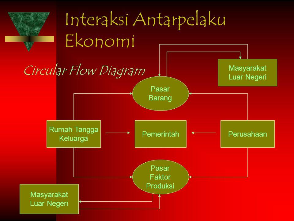 Interaksi Antarpelaku Ekonomi Circular Flow Diagram Rumah Tangga Keluarga Pasar Barang Pasar Faktor Produksi PemerintahPerusahaan Masyarakat Luar Nege