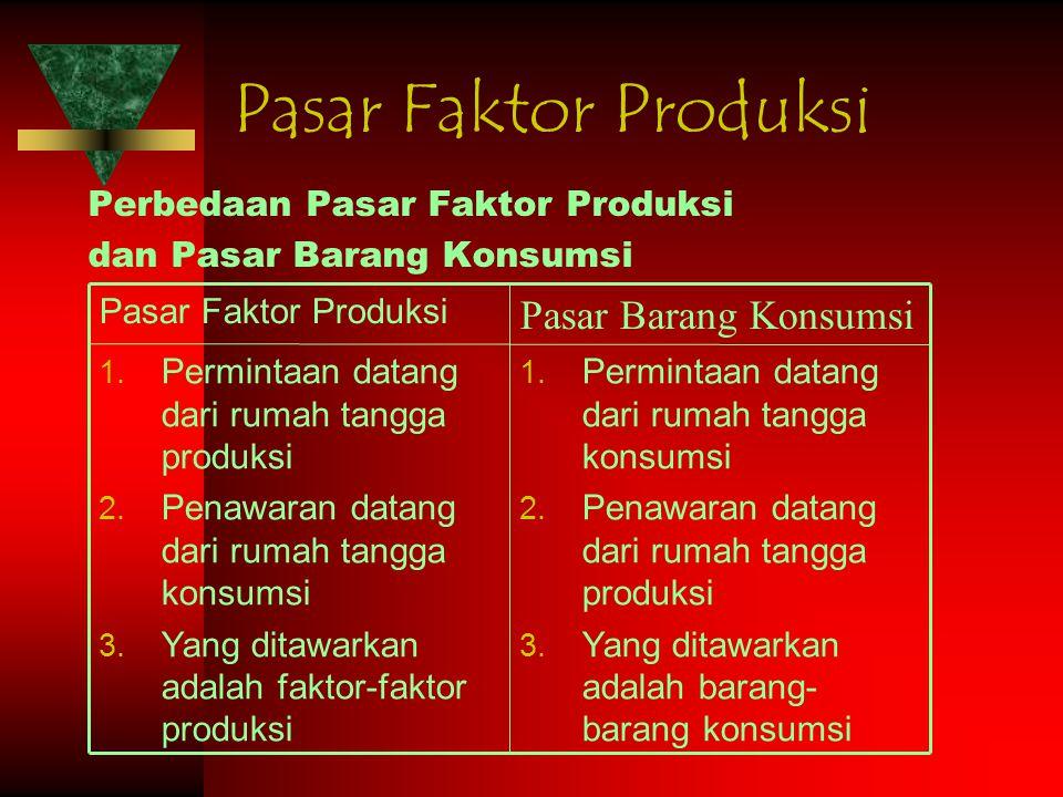 Pasar Faktor Produksi Perbedaan Pasar Faktor Produksi dan Pasar Barang Konsumsi 1. Permintaan datang dari rumah tangga konsumsi 2. Penawaran datang da