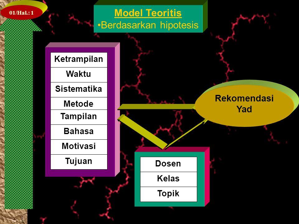 01/Hal.: 1 Ketrampilan Waktu Sistematika Metode Tampilan Model Teoritis Berdasarkan hipotesis Bahasa Motivasi Tujuan Dosen Kelas Topik Rekomendasi Yad