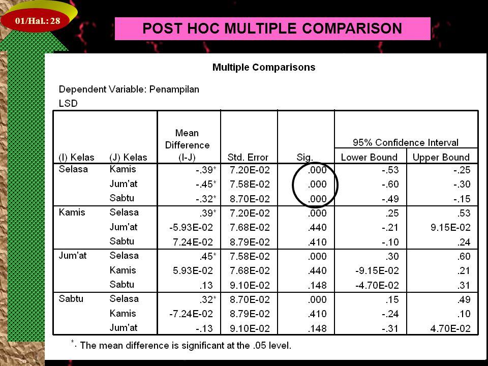 01/Hal.: 27 POST HOC MULTIPLE COMPARISON