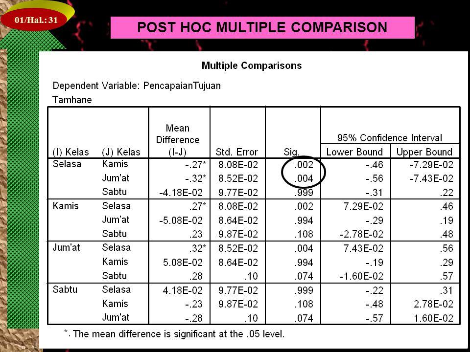 01/Hal.: 30 POST HOC MULTIPLE COMPARISON
