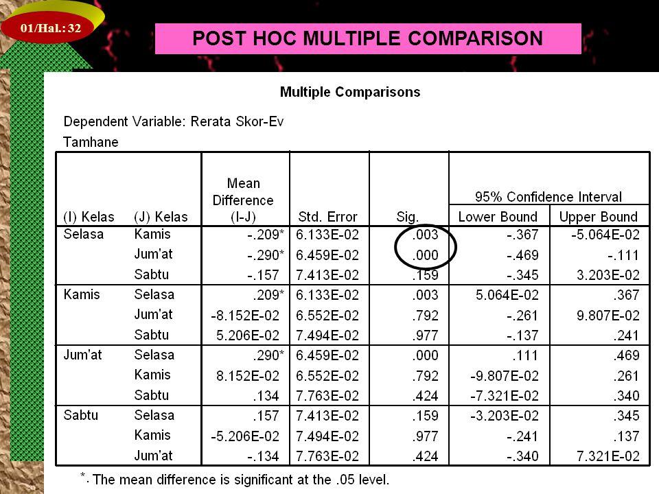 01/Hal.: 31 POST HOC MULTIPLE COMPARISON