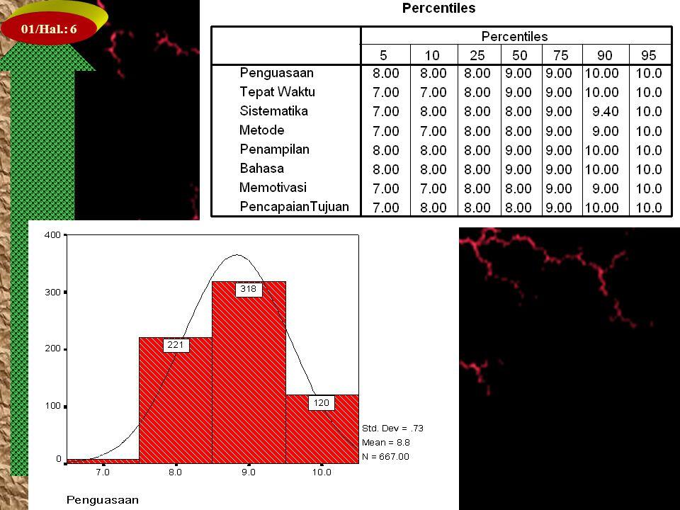 01/Hal.: 36 Model Akhir/Empiris Efektif & Efisien (Parsinomous robust model) Ketrampilan Waktu Sistematika Metode Tampilan Bahasa Motivasi Tujuan Dosen Kelas Topik Rekomendas i Yad