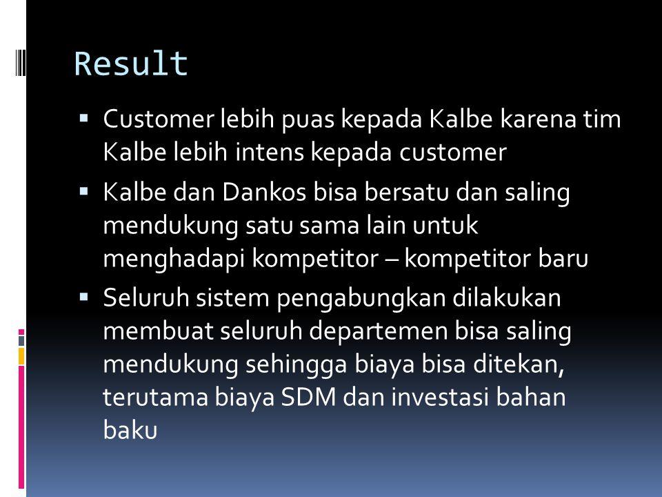 Result  Customer lebih puas kepada Kalbe karena tim Kalbe lebih intens kepada customer  Kalbe dan Dankos bisa bersatu dan saling mendukung satu sama lain untuk menghadapi kompetitor – kompetitor baru  Seluruh sistem pengabungkan dilakukan membuat seluruh departemen bisa saling mendukung sehingga biaya bisa ditekan, terutama biaya SDM dan investasi bahan baku