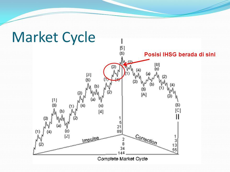 IHSG Long Term 0 = Starting Point IHSG 10 Agustus 1982 pada harga 100 1= High 9 Jul 1997 pada level 742.983 2= Siklus Correction wave dengan pola 3-3- 5 (running correction) dari tahun 1997 -15 Okt 2002 (low : 323.317) 3= Peak wave 3 di 2,838.48 pada 14 Jan 2008 4= Siklus simple ABC Correction dengan bottom 4 di 1,089.34 (28 Okt 2008) 5= Current wave yang sedang berjalan dengan objective target di 78.6% di level 3,241.78 (1) (2) (3) (4) (5)