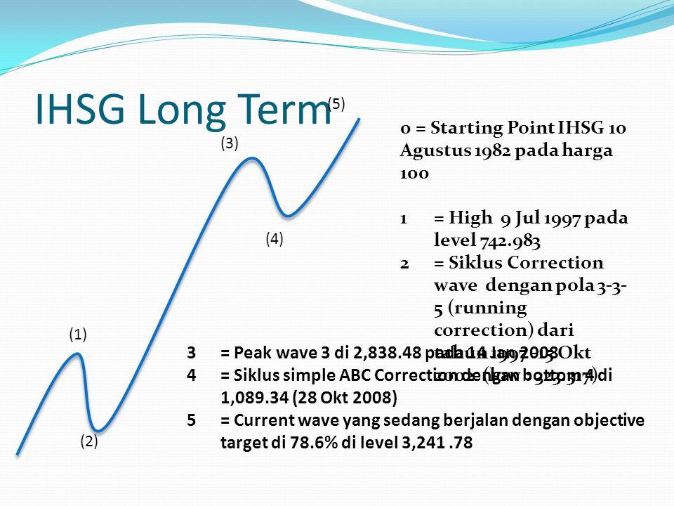 IHSG Intermediate Term