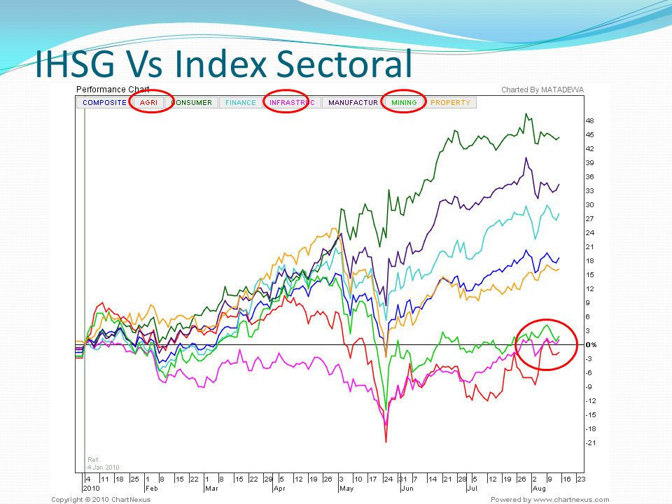 IHSG Vs Index Sectoral