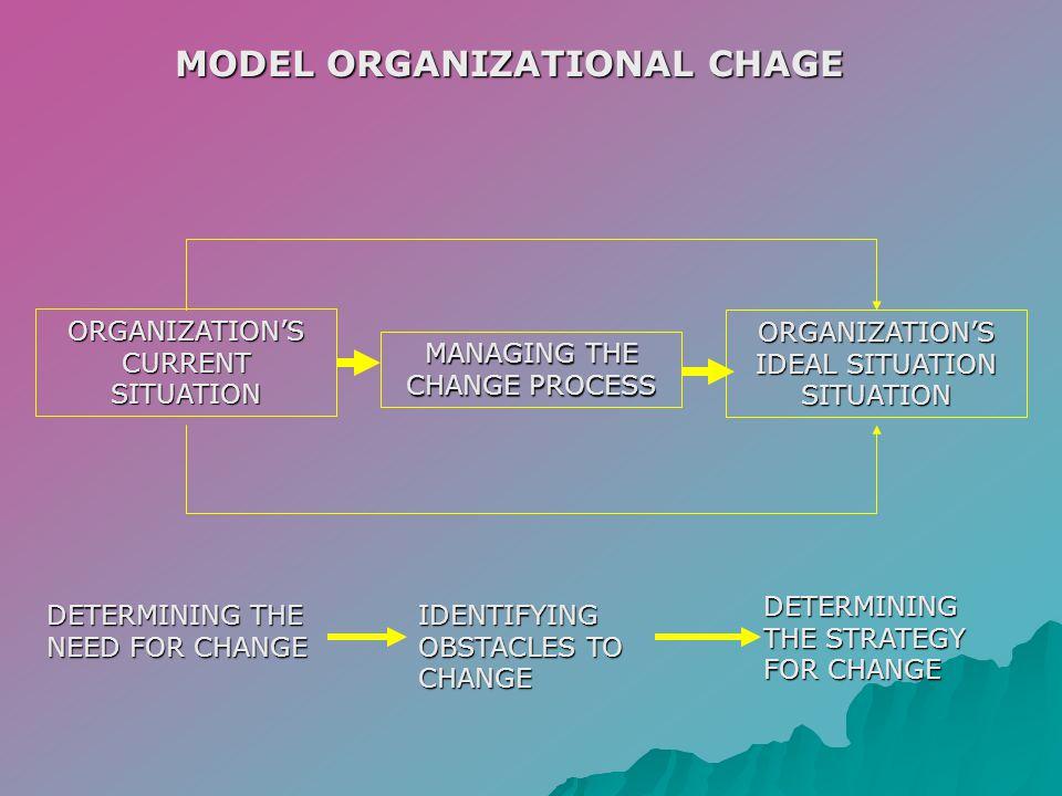 ORGANIZATIONAL CHANGE AND RESTRUCTURING ORGANIZATIONAL CHANGE ADALAH MERESTRUKTURISASI SUMBERDAYA DAN KAPABILITAS UNTUK MENINGKATKAN KEMAMPUAN ORGANISASI MENCIPTAKAN NILAI DAN MEMPERBAIKI NILAI BAGI STAKEHOLDER JENIS-JENIS ORGANIZATIONAL CHANGE : HUMAN RESOURCESHUMAN RESOURCES FUNCTIONAL RESOURCESFUNCTIONAL RESOURCES TECHNOLOGICAL CAPABILITIESTECHNOLOGICAL CAPABILITIES ORGANIZATIONAL CAPABILITIESORGANIZATIONAL CAPABILITIES