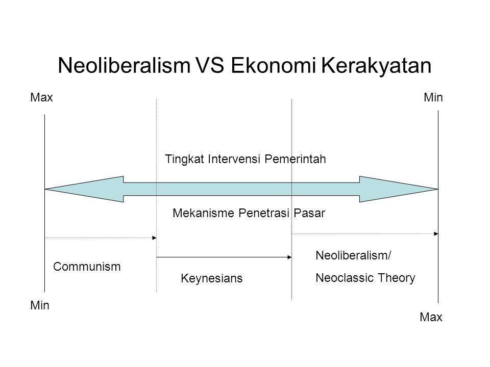Neoliberalism VS Ekonomi Kerakyatan Communism Keynesians Neoliberalism/ Neoclassic Theory Tingkat Intervensi Pemerintah MinMax Mekanisme Penetrasi Pas
