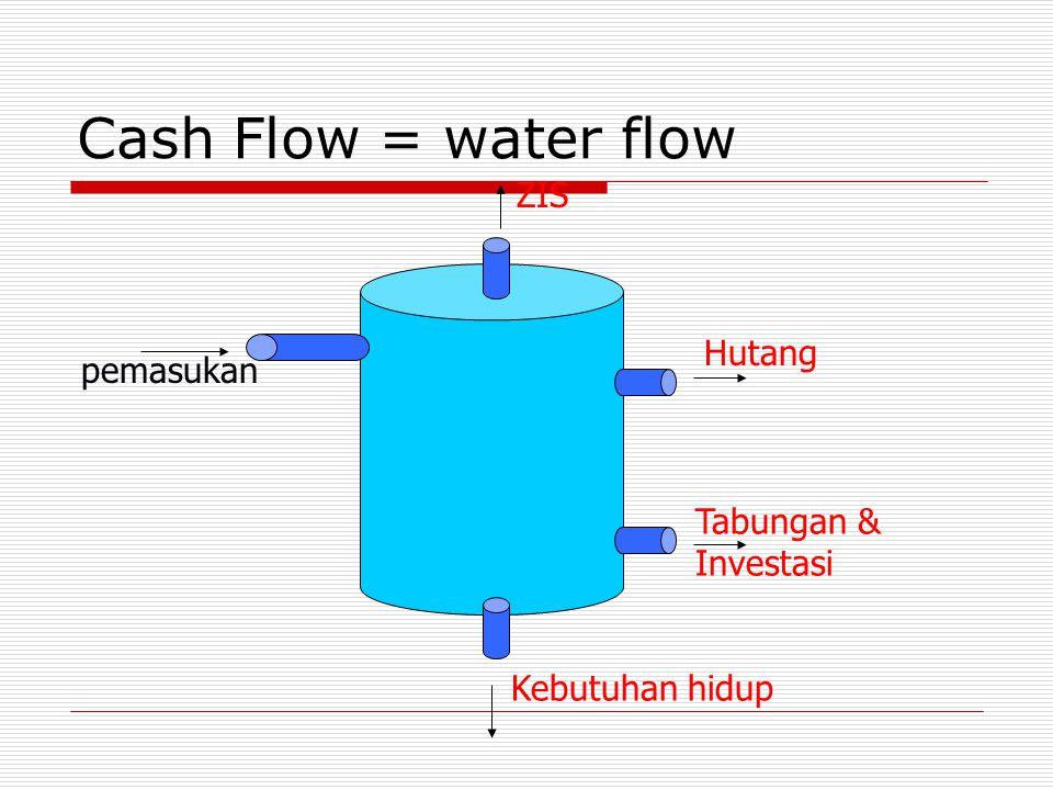 Cash Flow = water flow pemasukan Kebutuhan hidup Tabungan & Investasi Hutang ZIS