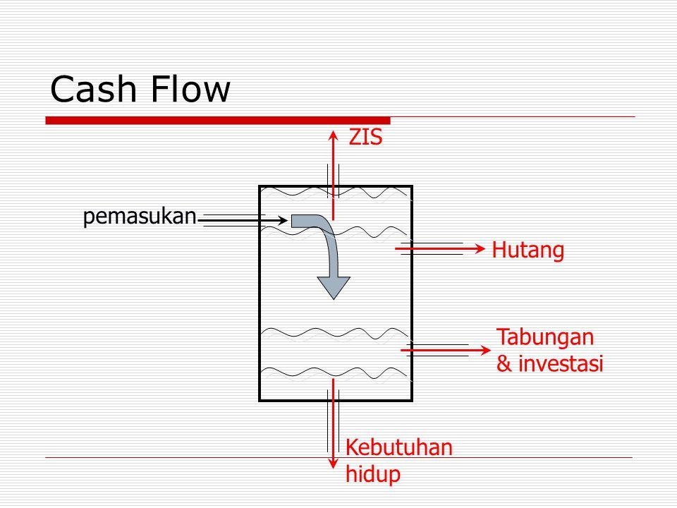 Cash Flow pemasukan Kebutuhan hidup Tabungan & investasi Hutang ZIS