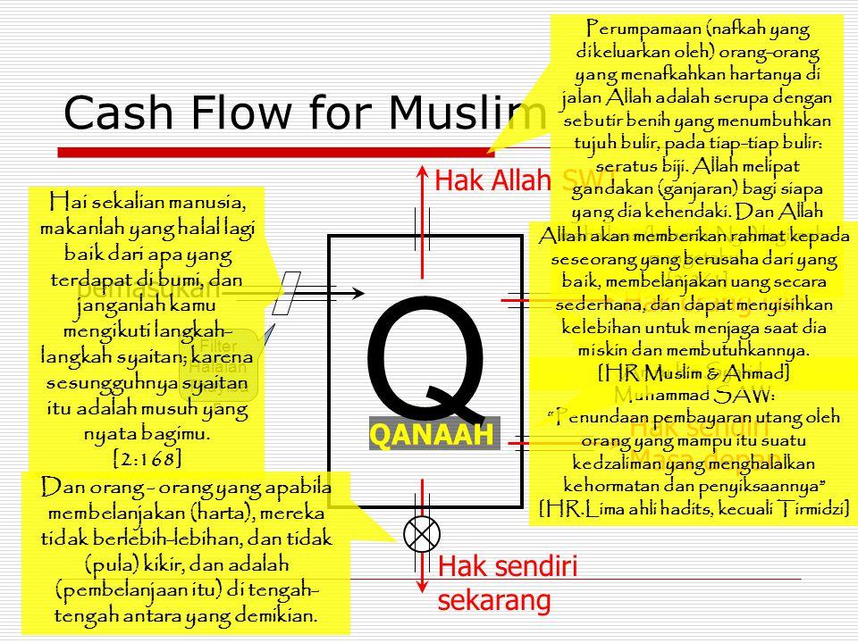 Cash Flow for Muslim pemasukan Hak sendiri sekarang Hak sendiri Masa depan Hak orang lain Hak Allah SWT Q QANAAH Filter Halalan Thayiba n Hai sekalian