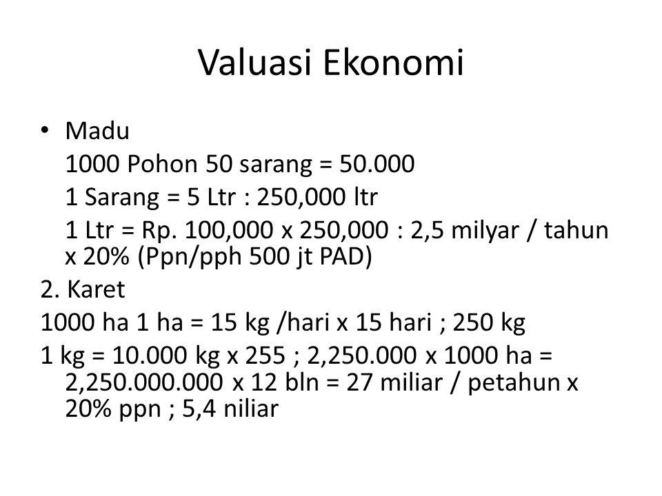 Valuasi Ekonomi Madu 1000 Pohon 50 sarang = 50.000 1 Sarang = 5 Ltr : 250,000 ltr 1 Ltr = Rp. 100,000 x 250,000 : 2,5 milyar / tahun x 20% (Ppn/pph 50