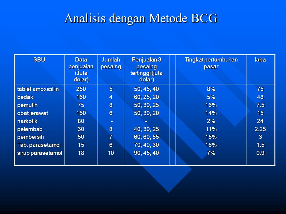Analisis dengan Metode BCG SBU Data penjualan (Juta dolar) Jumlah pesaing Penjualan 3 pesaing tertinggi (juta dolar) Tingkat pertumbuhan pasar laba tablet amoxicillin bedakpemutih obat jerawat narkotikpelembabpembersih Tab.