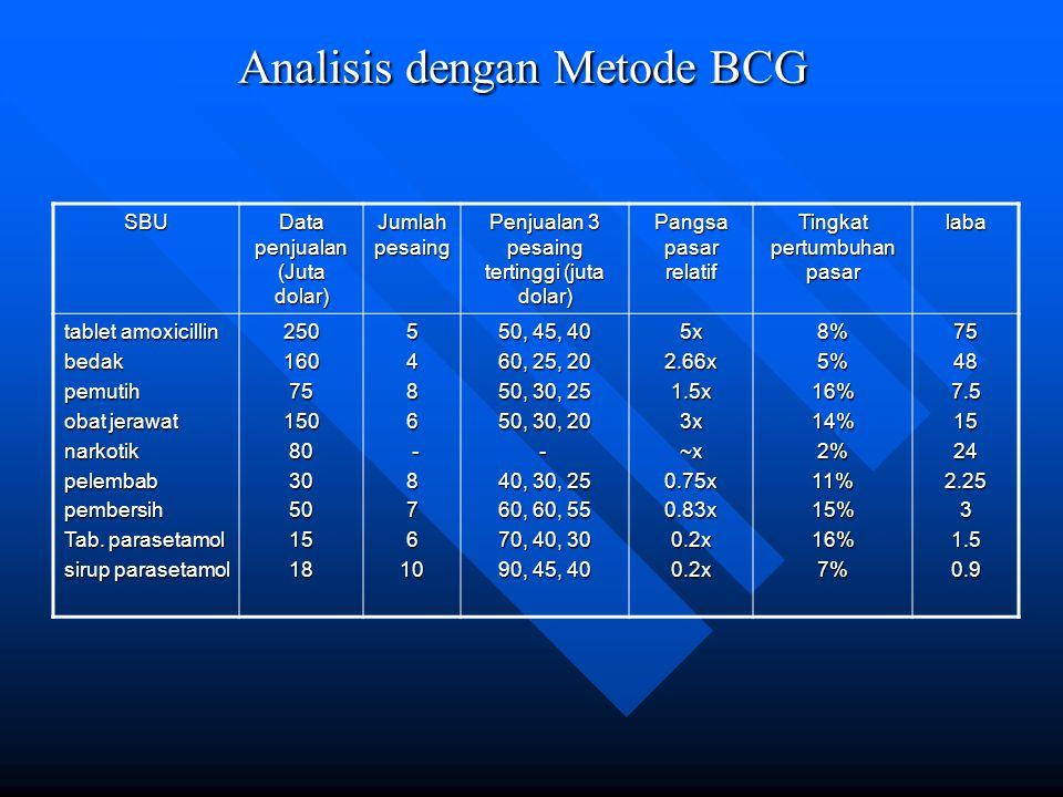 Analisis dengan Metode BCG SBU Data penjualan (Juta dolar) Jumlah pesaing Penjualan 3 pesaing tertinggi (juta dolar) Pangsa pasar relatif Tingkat pertumbuhan pasar laba tablet amoxicillin bedakpemutih obat jerawat narkotikpelembabpembersih Tab.
