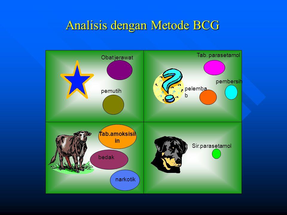 Analisis dengan Metode BCG bedak Sir.parasetamol Obat jerawat pemutih Tab.amoksisil in narkotik Tab.