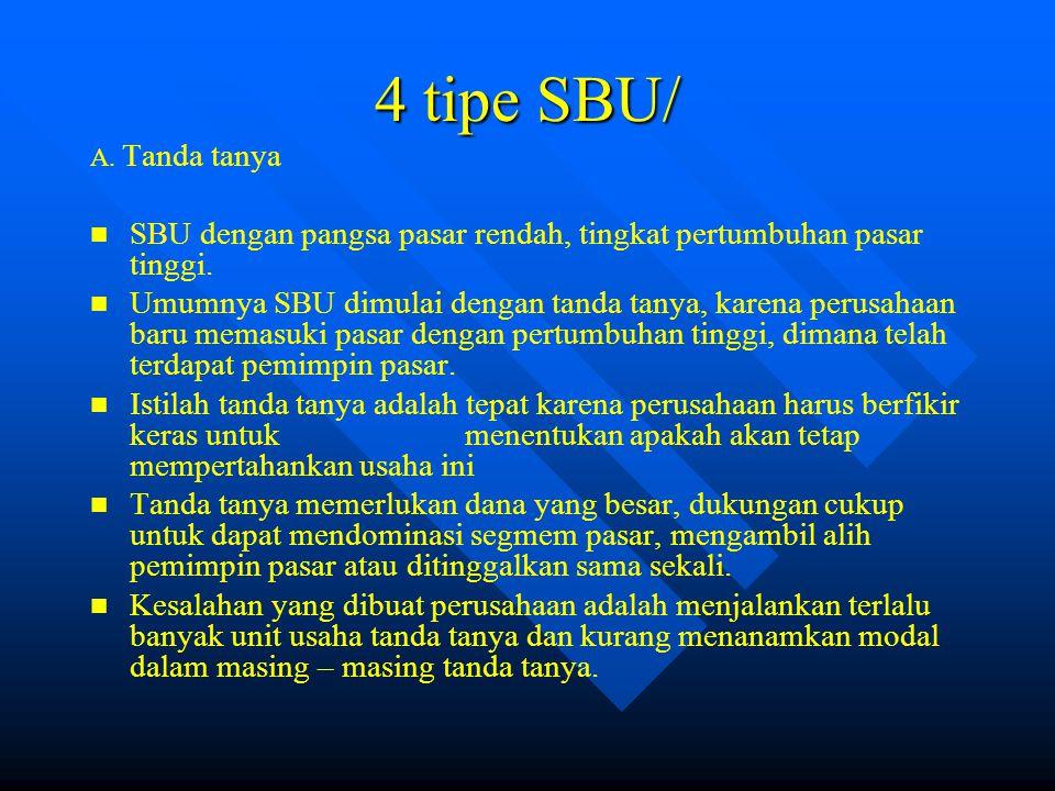 4 tipe SBU/ A.Tanda tanya SBU dengan pangsa pasar rendah, tingkat pertumbuhan pasar tinggi.