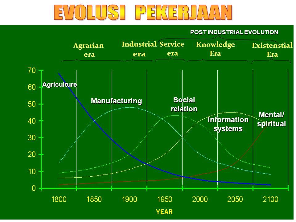 Agrarian era Industrial era Service era Knowledge Era Existenstial Era Agriculture Manufacturing Socialrelation Informationsystems Mental/spiritual POST INDUSTRIAL EVOLUTION