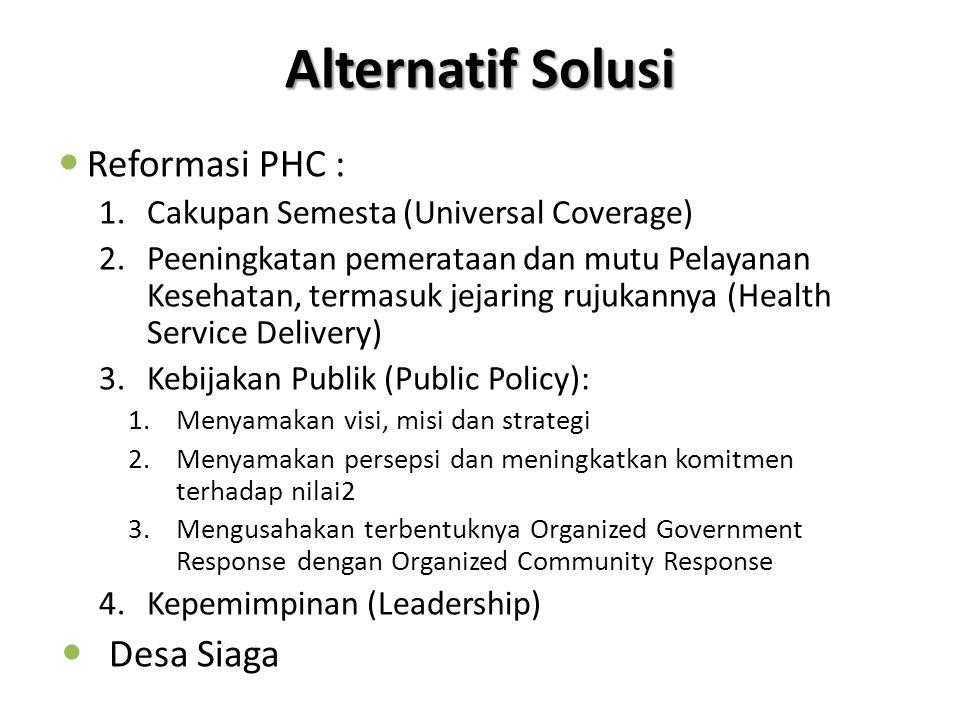 Alternatif Solusi Reformasi PHC : 1.Cakupan Semesta (Universal Coverage) 2.Peeningkatan pemerataan dan mutu Pelayanan Kesehatan, termasuk jejaring rujukannya (Health Service Delivery) 3.Kebijakan Publik (Public Policy): 1.Menyamakan visi, misi dan strategi 2.Menyamakan persepsi dan meningkatkan komitmen terhadap nilai2 3.Mengusahakan terbentuknya Organized Government Response dengan Organized Community Response 4.Kepemimpinan (Leadership) Desa Siaga