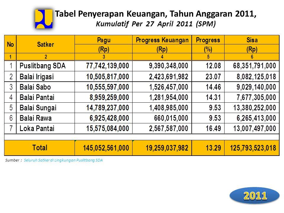 Tabel Penyerapan Keuangan, Tahun Anggaran 2011, Kumulatif Per 27 April 2011 (SPM) Sumber : Seluruh Satker di Lingkungan Puslitbang SDA