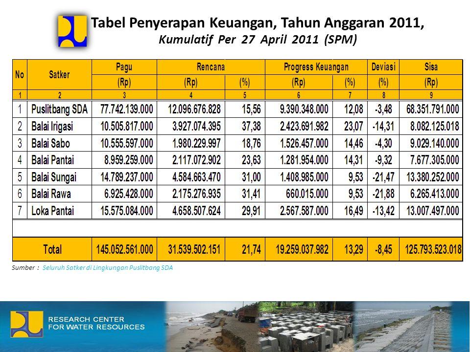 Tabel Penyerapan Keuangan, Tahun Anggaran 2011, Kumulatif Per 27 April 2011 (SPM)