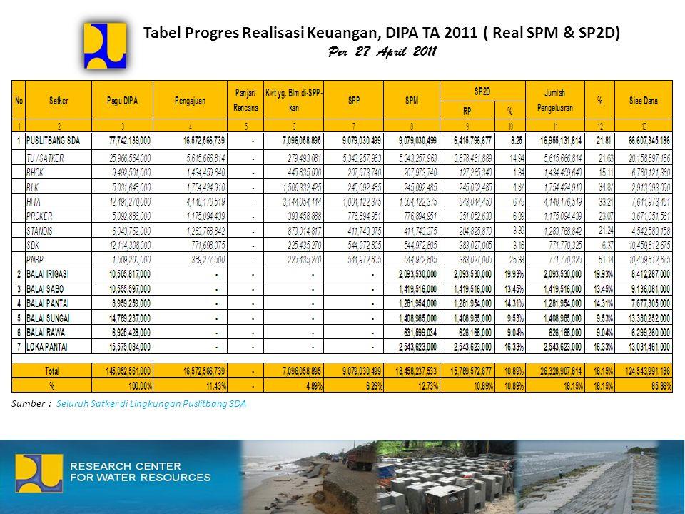 Tabel Progres Realisasi Keuangan, DIPA TA 2011 ( Real SPM & SP2D) Per 27 April 2011 Sumber : Seluruh Satker di Lingkungan Puslitbang SDA