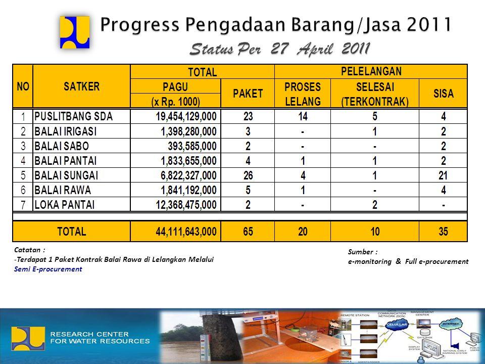 Catatan : -Terdapat 1 Paket Kontrak Balai Rawa di Lelangkan Melalui Semi E-procurement Sumber : e-monitoring & Full e-procurement