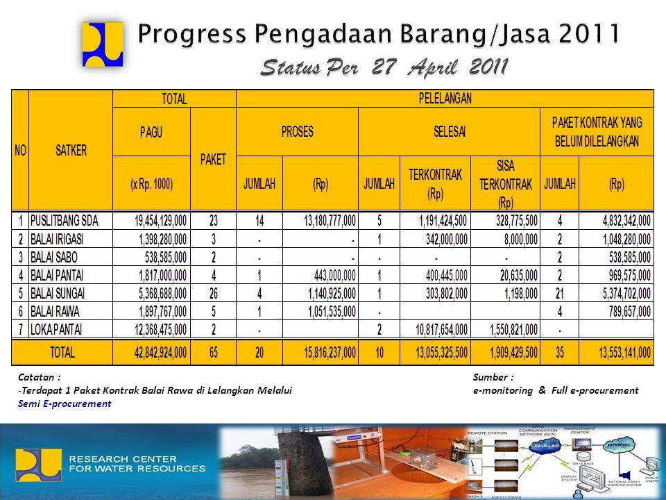 Sumber : e-monitoring & Full e-procurement Catatan : -Terdapat 1 Paket Kontrak Balai Rawa di Lelangkan Melalui Semi E-procurement