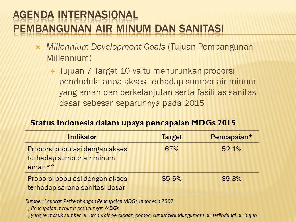  Millennium Development Goals (Tujuan Pembangunan Millennium)  Tujuan 7 Target 10 yaitu menurunkan proporsi penduduk tanpa akses terhadap sumber air minum yang aman dan berkelanjutan serta fasilitas sanitasi dasar sebesar separuhnya pada 2015 IndikatorTargetPencapaian* Proporsi populasi dengan akses terhadap sumber air minum aman** 67%52.1% Proporsi populasi dengan akses terhadap sarana sanitasi dasar 65.5%69.3% Status Indonesia dalam upaya pencapaian MDGs 2015 Sumber: Laporan Perkembangan Pencapaian MDGs Indonesia 2007 *) Pencapaian menurut perhitungan MDGs *) yang termasuk sumber air aman: air perpipaan, pompa, sumur terlindungi, mata air terlindungi, air hujan