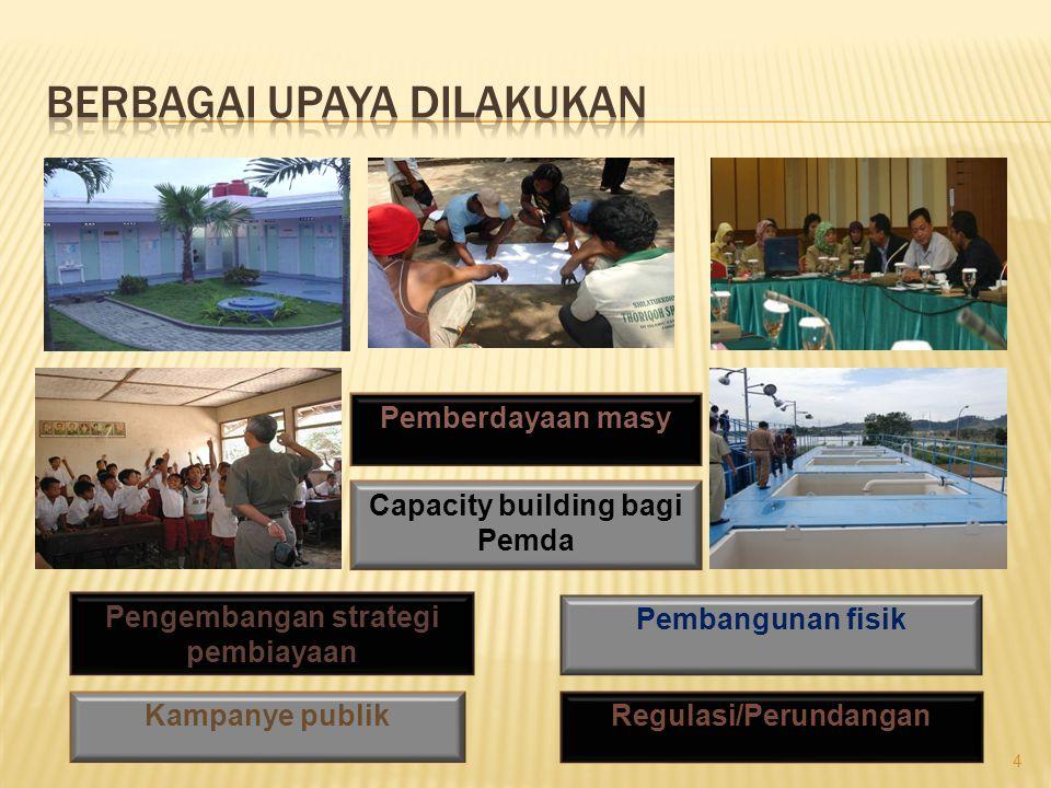 4 Regulasi/PerundanganKampanye publik Pengembangan strategi pembiayaan Pembangunan fisik Pemberdayaan masy Capacity building bagi Pemda