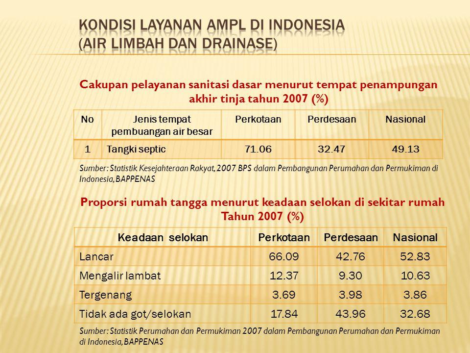 NoJenis tempat pembuangan air besar PerkotaanPerdesaanNasional 1Tangki septic71.0632.4749.13 Cakupan pelayanan sanitasi dasar menurut tempat penampungan akhir tinja tahun 2007 (%) Sumber: Statistik Kesejahteraan Rakyat, 2007 BPS dalam Pembangunan Perumahan dan Permukiman di Indonesia, BAPPENAS Keadaan selokanPerkotaanPerdesaanNasional Lancar66.0942.7652.83 Mengalir lambat12.379.3010.63 Tergenang3.693.983.86 Tidak ada got/selokan17.8443.9632.68 Proporsi rumah tangga menurut keadaan selokan di sekitar rumah Tahun 2007 (%) Sumber: Statistik Perumahan dan Permukiman 2007 dalam Pembangunan Perumahan dan Permukiman di Indonesia, BAPPENAS