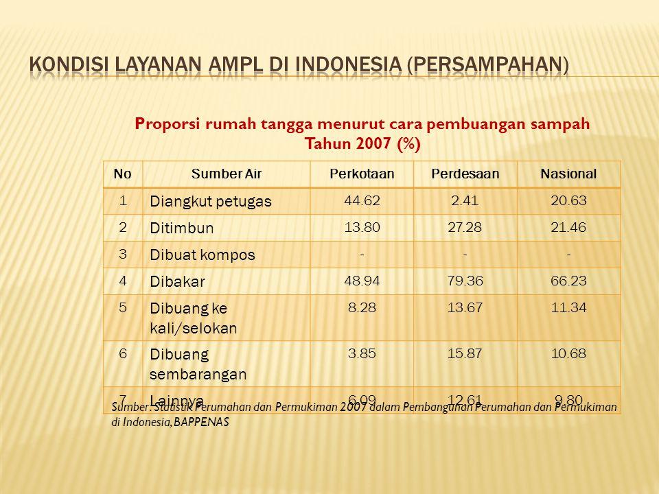 NoSumber AirPerkotaanPerdesaanNasional 1 Diangkut petugas 44.622.4120.63 2 Ditimbun 13.8027.2821.46 3 Dibuat kompos --- 4 Dibakar 48.9479.3666.23 5 Dibuang ke kali/selokan 8.2813.6711.34 6 Dibuang sembarangan 3.8515.8710.68 7 Lainnya 6.0912.619.80 Proporsi rumah tangga menurut cara pembuangan sampah Tahun 2007 (%) Sumber: Statistik Perumahan dan Permukiman 2007 dalam Pembangunan Perumahan dan Permukiman di Indonesia, BAPPENAS