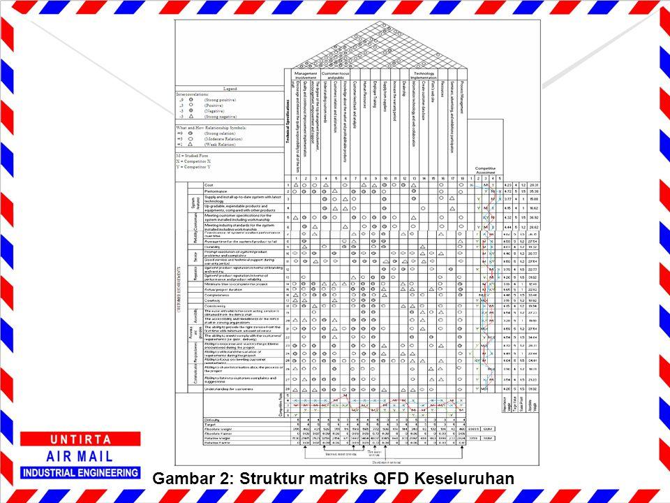 Gambar 2: Struktur matriks QFD Keseluruhan