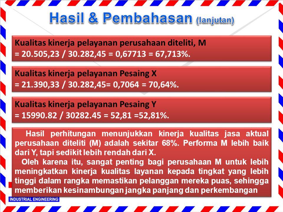 Kualitas kinerja pelayanan perusahaan diteliti, M = 20.505,23 / 30.282,45 = 0,67713 = 67,713%. Kualitas kinerja pelayanan perusahaan diteliti, M = 20.