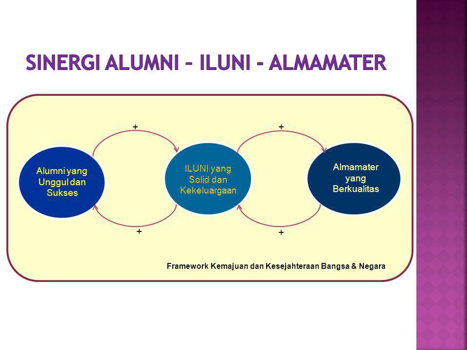 Alumni yang Unggul dan Sukses ILUNI yang Solid dan Kekeluargaan Almamater yang Berkualitas ++ + + Framework Kemajuan dan Kesejahteraan Bangsa & Negara