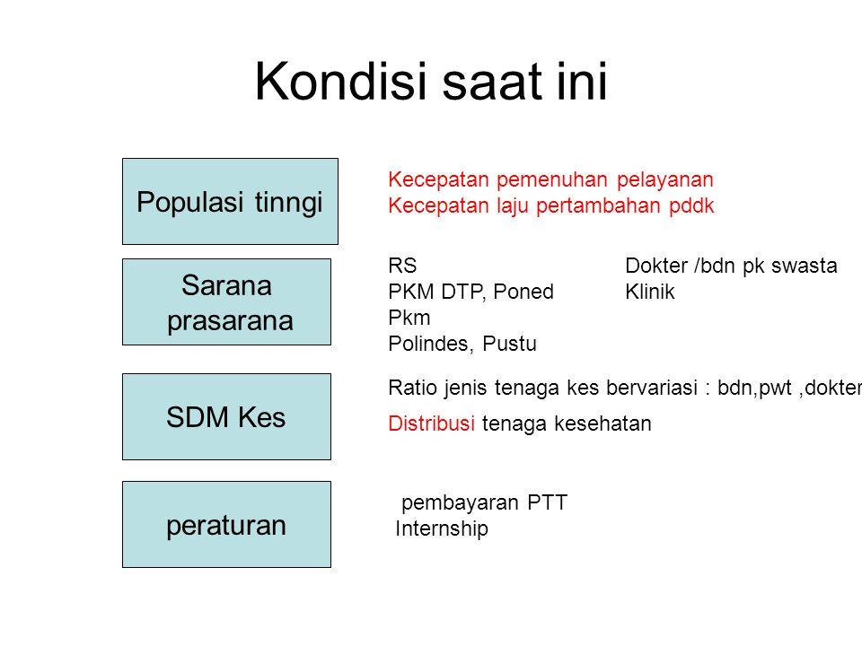 Kondisi saat ini Populasi tinngi Sarana prasarana SDM Kes peraturan pembayaran PTT Internship Ratio jenis tenaga kes bervariasi : bdn,pwt,dokter Distr