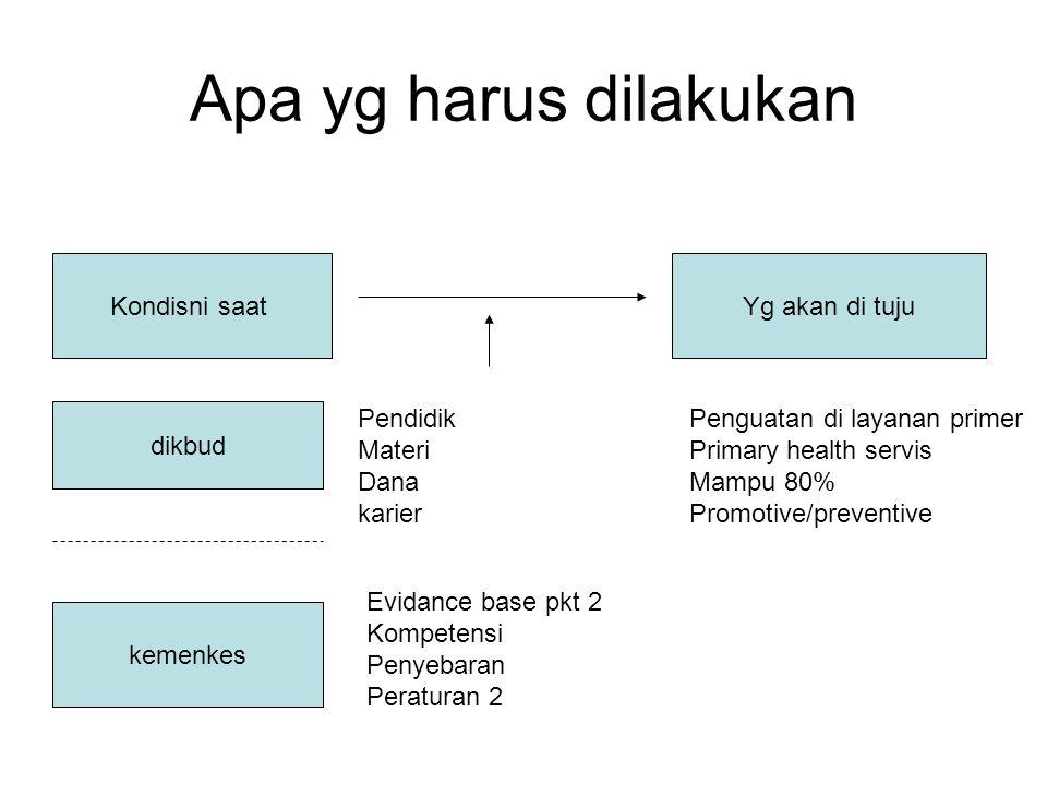 Apa yg harus dilakukan Kondisni saatYg akan di tuju dikbud kemenkes Pendidik Materi Dana karier Evidance base pkt 2 Kompetensi Penyebaran Peraturan 2