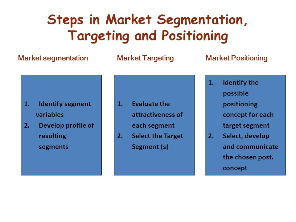 Steps in Market Segmentation, Targeting and Positioning Market segmentation Market Targeting Market Positioning 1.Identify segment variables 2.Develop