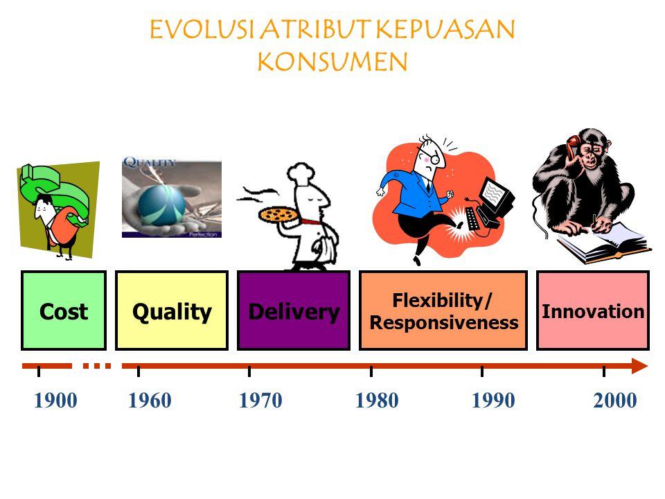 EVOLUSI ATRIBUT KEPUASAN KONSUMEN CostQualityDelivery Flexibility/ Responsiveness Innovation 1900 1960 1970 1980 1990 2000