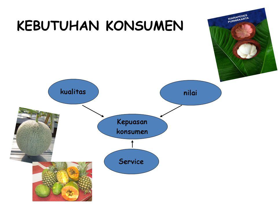 KEBUTUHAN KONSUMEN kualitas nilai Kepuasan konsumen Service