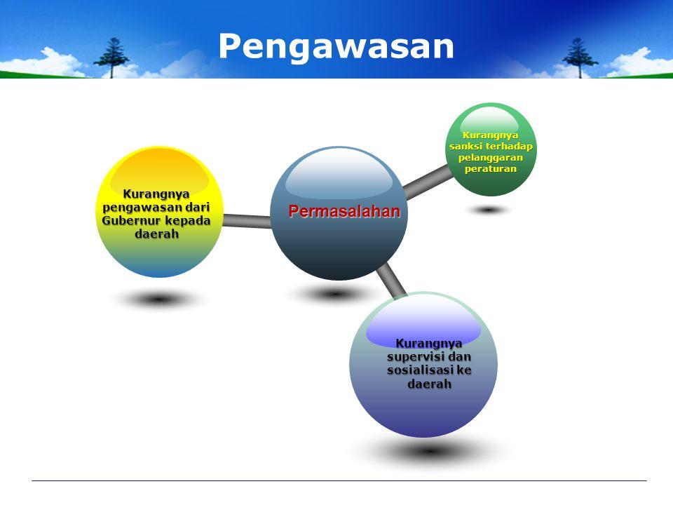 Manajemen Pelayanan Publik Permasalahan Tidak jelasnya standard pelayanan Rendahnya akuntabilitas pelayanan Kaburnya pemahaman konsep-konsep perencana