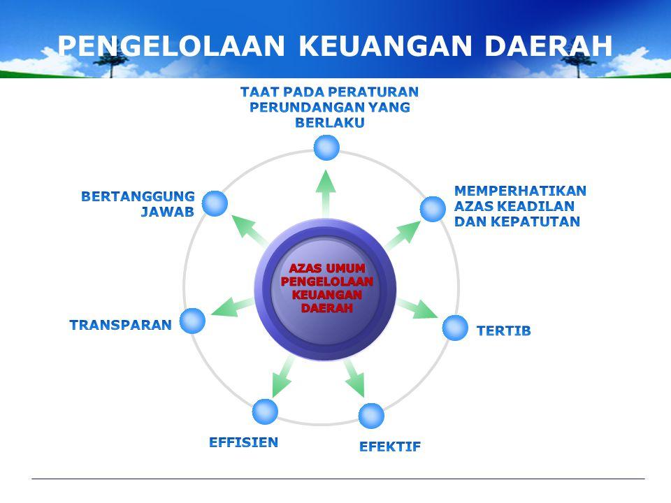 Desentralisasi FISKAL Kewenangan penuh bagi daerah dalam penggunaan bantuan pusat (Block Grant) dan pengelolaan keuangan daerah. Penjelasan PP 105 Th