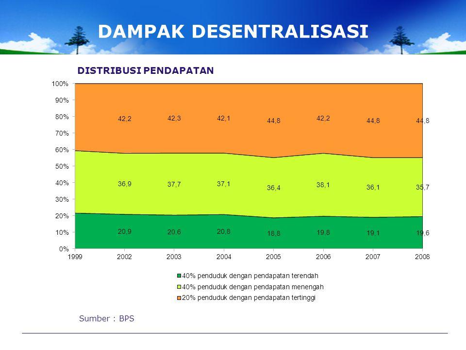 DAMPAK DESENTRALISASI Sumber : World Bank, 2009 PERTUMBUHAN EKONOMI DIBANDINGKAN DENGAN NEGARA LAIN
